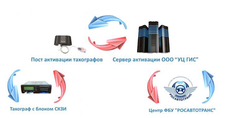 активация тахографов с блоком скзи нкм тахограф с блоком скзи центр фбу росавтотранс